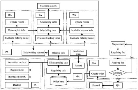 Ship Production Pdf by Production Management Modelling Of Ship Repair Process