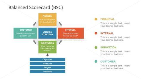 balance scorecard process flow cycle diagram slidemodel