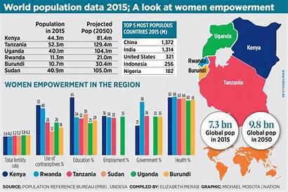 Population Kenyan Rates Empowerment Fertility Million Kenya