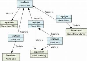 Understand Data Store Models