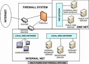 Contoh Hardware Firewall