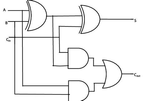 Block Diagram Basic Full Adder Circuit Download