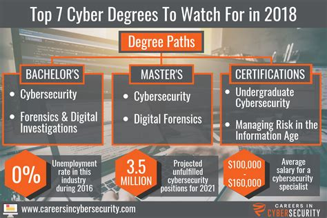 Top 7 Cyber Degrees & Certificates To Further Your Career