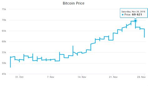 bitcoin price reaches   india  government