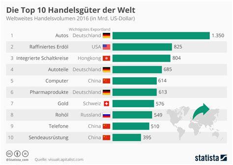 Infografik Die Top 10 Handelsgüter Der Welt Statista