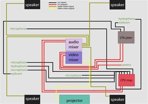 diagrams emergent sonorities