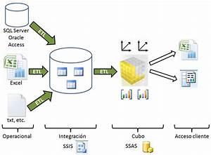 Cubos De Datos En Sql Server 2008 Analysis Services  U2013 El