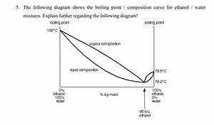Solved  5  The Following Diagram Shows The Boiling Point