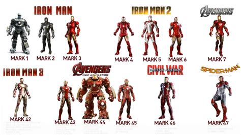 All Mcu Ironman Suits & Comparison With Comic Suits