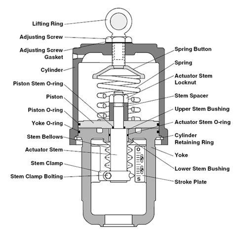 Valve Actuator Diagram by Cylinder Linear Actuator
