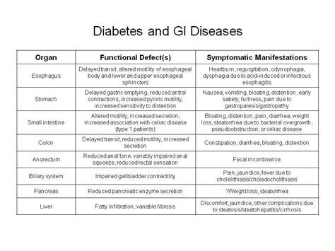 diabetes  gi diseases endocrinology advisor