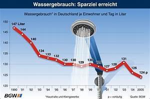 Wasserverbrauch Deutschland 2016 : einfrg2 ~ Frokenaadalensverden.com Haus und Dekorationen