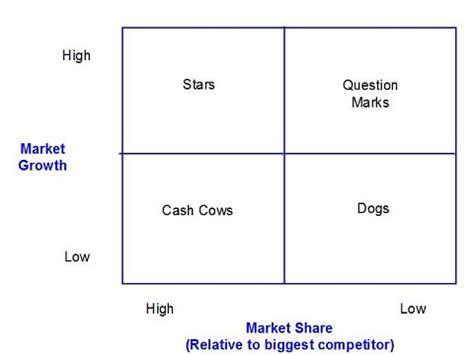 bcg matrix template bcg matrixdog 点力图库