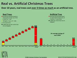 how much is a real christmas tree recession proof your holidays real trees cost three times as much as artificial trees