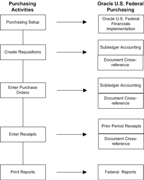 oracle u s federal financials user guide