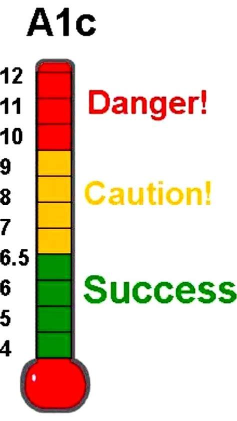 blood sugar symptoms   read  interpret ac