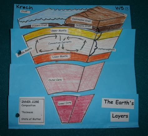 earth layers worksheet middle school earth layers worksheet middle school worksheets for all