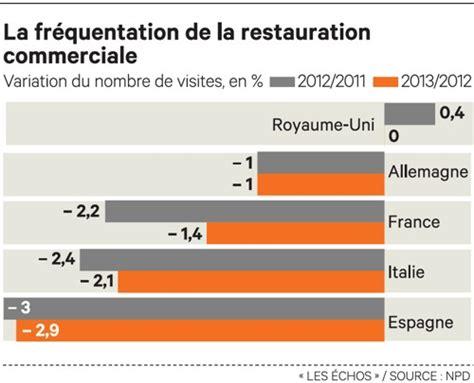 grande cuisine design la restauration en chiffres clés et bilans 2014