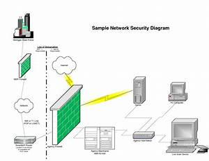 Related Keywords  U0026 Suggestions For Network Security Diagram