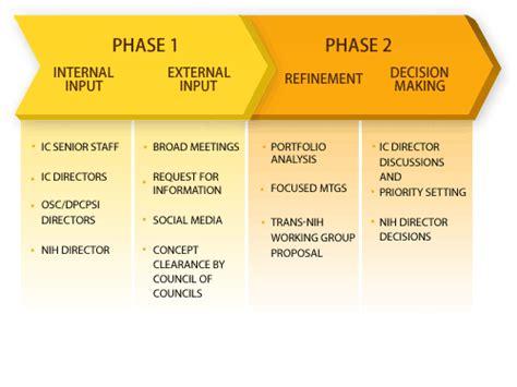 Common Fund Strategic Planning