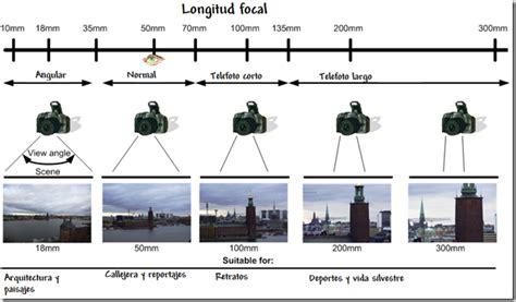 escala de sensibilidad fotogrfica wikiwand fotograf 237 a