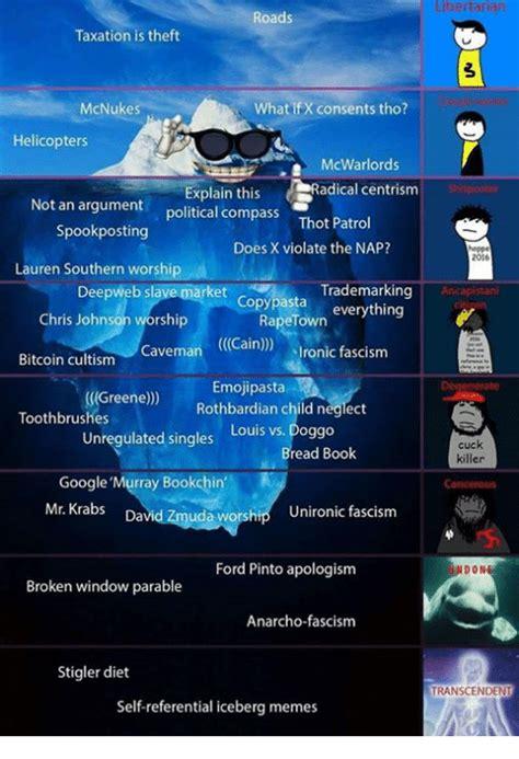 compass memes cuck libertarian johnson politics political iceberg fascism chris taxation theft unironic consents anarcho roads tho window don bookchin