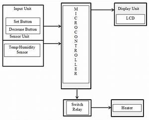 1  Block Diagram Of Microcontroller Based Temperature And