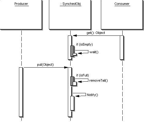 Diagram Consumer by Uml Sequence Diagram For The Producer Consumer Pattern