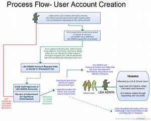 Process Flow User Account Creation   Flowchart