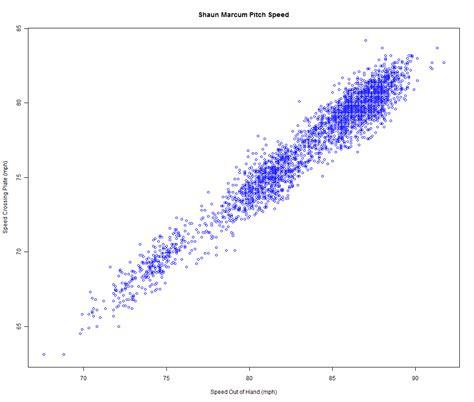 Penis size correlation