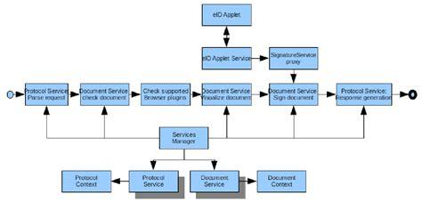 dss extension  local signature computation version