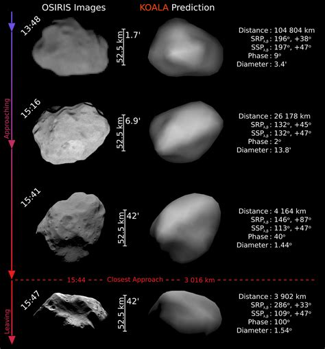 predicting  size  shape   asteroid   distance