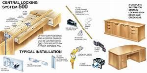 Timberline System 500 Central Locking System