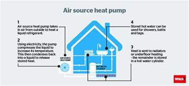 Pictures of How An Air Source Heat Pump Works
