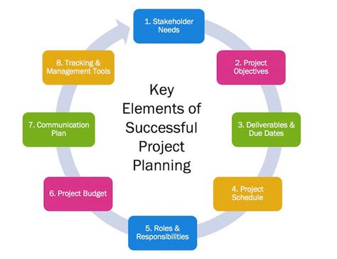 bsb project planning paper editing services