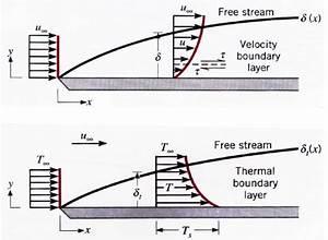 Geschwindigkeit Freien Fall Berechnen : 5 grenzschichten mathematical engineering lrt ~ Themetempest.com Abrechnung