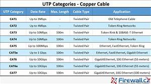 Unshielded Twisted Pair  Utp