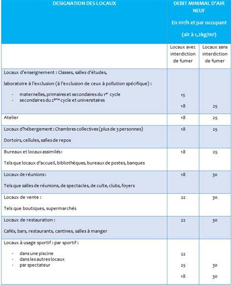 surface minimum bureau ventilation et la qualité d air intérieur réglementation