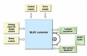 High Efficiency Bldc Motor Controller Equipped With State