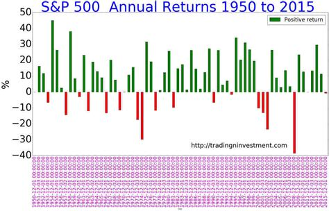 8 Key Facts Of S&p 500 Returns From 1950 To Present