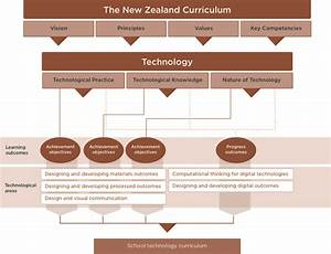 Learning Area Structure    Technology    The New Zealand
