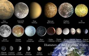 File:Diameters of terrestrial bodies of the solar system ...