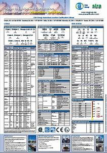 Hazardous Area Wallchart Atex Certification