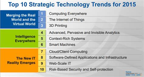 Gartner reveals its top 10 strategic technology trends for ...