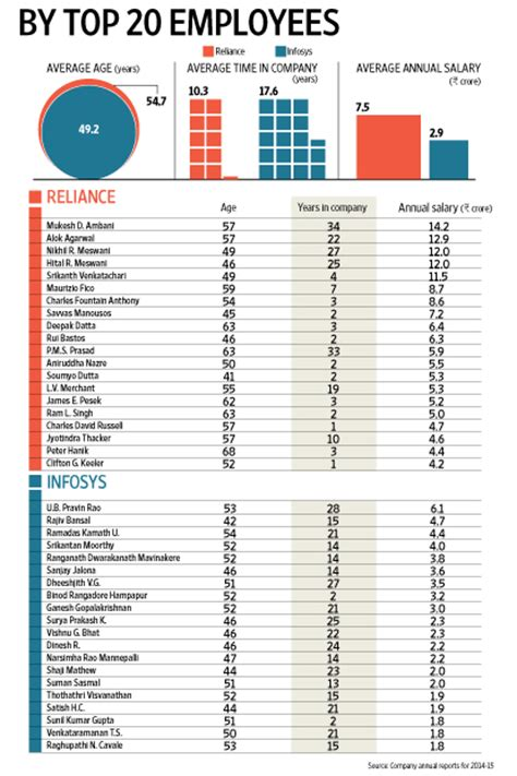 glass ceiling salary survey the glass ceiling at reliance and infosys livemint