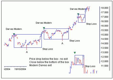 darvas trading system review mimevagebasoh web fc2