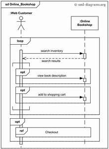 Sequencediagram