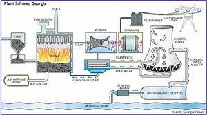 Thermal Power Plant Working Diagram