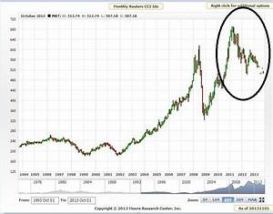 Is Deflation Still a Threat to Gold?