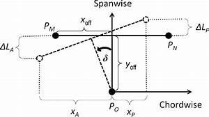 Inboard Bell Crank Kinematic Diagram